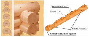 Правильное сборка сруба